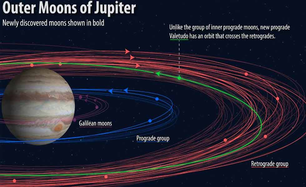 20 new moons were discovered around Saturn